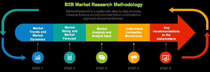 Market Research Methodology