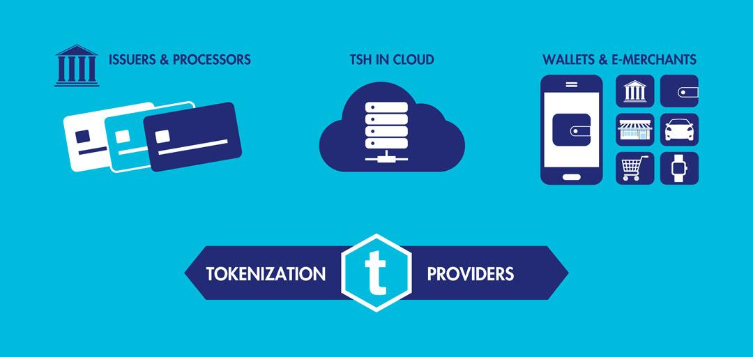 Tokenization Market Research