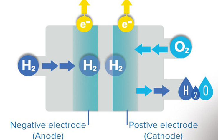 Fuel Cells and Hydrogen in Europe Market