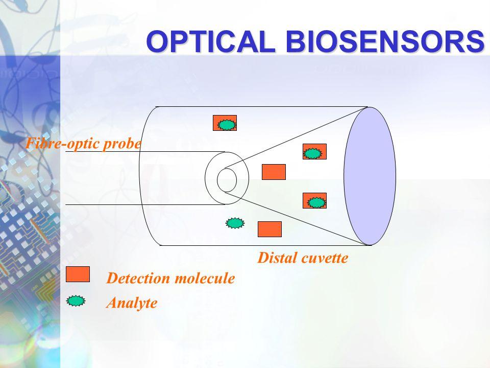 Biosensor Market Overview